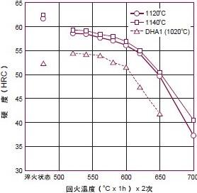 DRM1的淬火回火曲线图