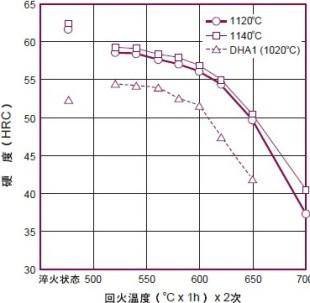 DRM2淬火回火硬度曲线图