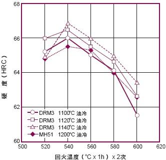 DRM3的淬火回火硬度曲线图