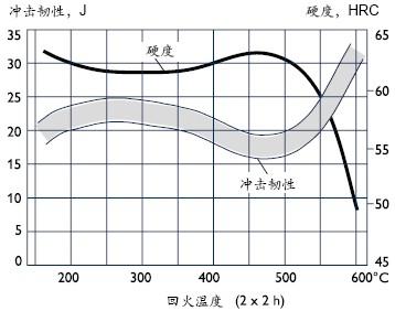 V10的冲击强度图