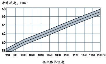 ASP30的最终需求硬度与奥氏体化温度的关系图
