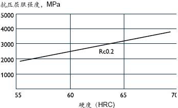 ASP60的抗压屈服强度与硬度的近似曲线
