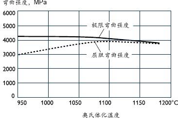 ASP60的弯曲强度与奥氏体化温度的关系曲线图