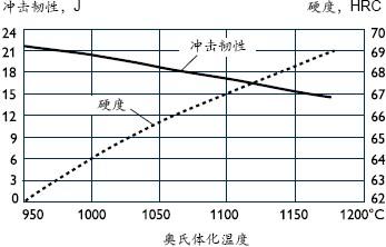 ASP60在室温下,不同硬度下的近似冲击强度曲线