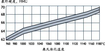 ASP60的最终需求硬度与奥氏体化温度的关系图