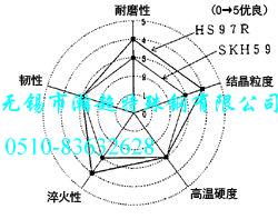 HS97R的性能对比图